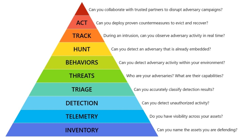 Hierarchie potřeb v kyberbezpečnosti